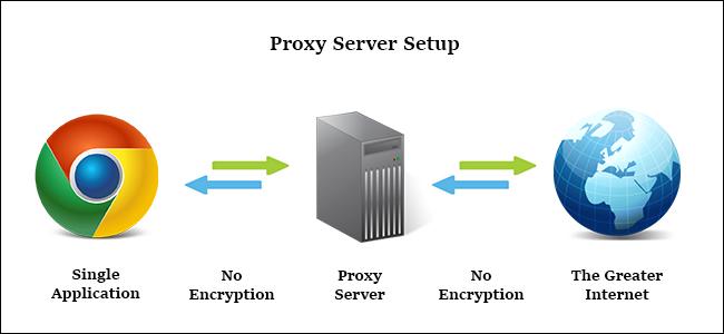 Apa Itu Proxy Server? : HUMBEL